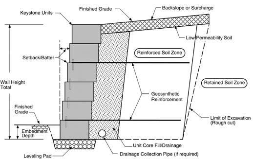 diagram courtesy of keystone retaining walls - Segmental Retaining Wall Design 2