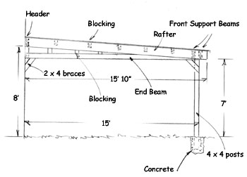 Build an attached carport extreme how to for 2 and a half car garage dimensions