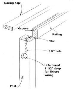 Wiring can be concealed in a number of ways.