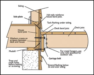 If possible, the deck should be bolted directly to the house with a waterproof connections and an air space that prevents moisture buildup. (Image courtesy of Southern Cypress Manufacturers Association, www.cypressinfo.org)