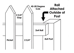 Too often picket fence builders don't know what to do about the posts. One solution is to hide the post by mounting the rails on the outside and ignoring the post locations by continuing the regular picket layout over the posts.