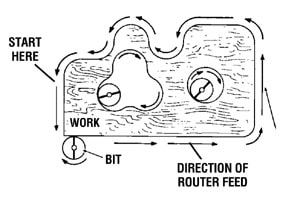 The most efficient cut is made by feeding the router so the bit turns into work, not away. Diagram courtesy Skil Power Tools.