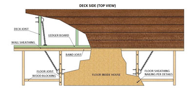The flexible chain of the GRK Deck Harness allows positive connection of house/deck joists that are not aligned.