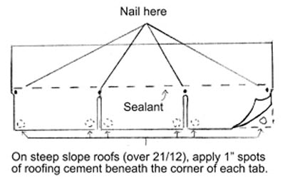 Follow the shingles manufacture's guidelines for fastener placement.