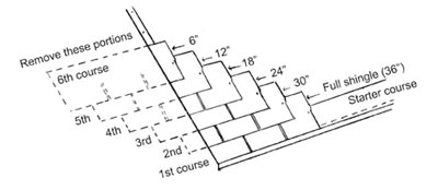 This layout pattern shows how to stagger the joints between rows of three-tab asphalt shingles.
