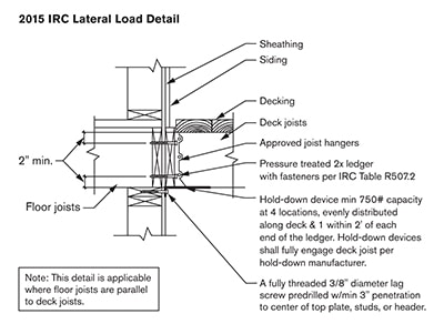 "The International Residential Code requires decks supported by an adjacent house to be built with a ""positive attachment"" to resist lateral loads. The latest permitted lateral-load connection detail requires hardware that connects the bottom of a joist back to the wall plates, foundation, studs, or window or door headers. Check local codes for requirements in your area. (See sidebar for the latest technique to make the necessary connection."