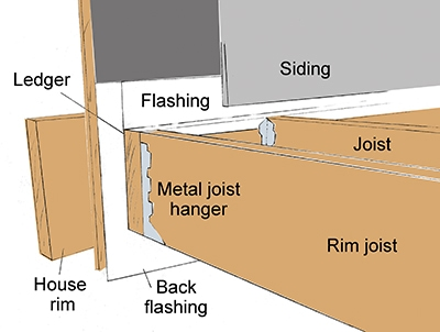 The ledger board requires continuous flashing against the house and over the ledger to prevent water intrusion. The flashing should lap up the house behind the siding.