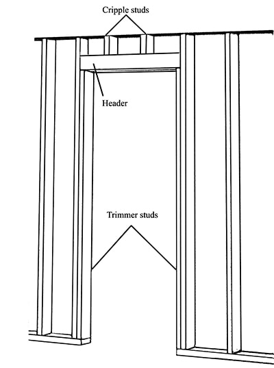This diagram shows a standard door frame. Because of the garage door's existing header, the new, secondary door frame was a nonload-bearing wall so we built the header from doubled 2x4. For a load-bearing wall the header would need to be larger and supported by trimmer studs.