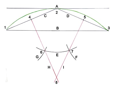 This diagram demonstrates the line sequence when plotting the archway.