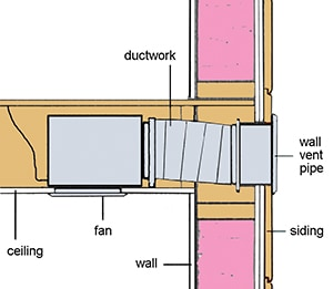 Bathroom ventilation ductwork