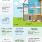 INFOGRAPHIC: Strength of the Home