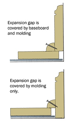 Expanding a hardwood floor extreme how to for Wood floor expansion gap