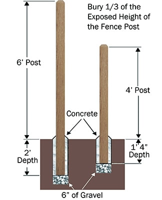 Choose the Right Style of Wood Fence for Your Home - Extreme