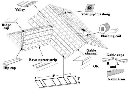 Metal Roof Metal Roof Instructions