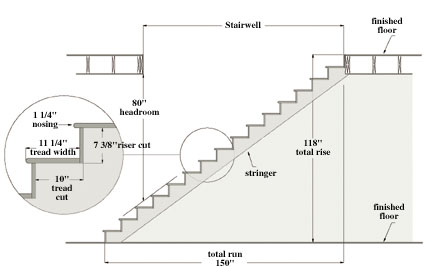 516200341433 STAIR1 How to Build Stairs—A DIY Guide
