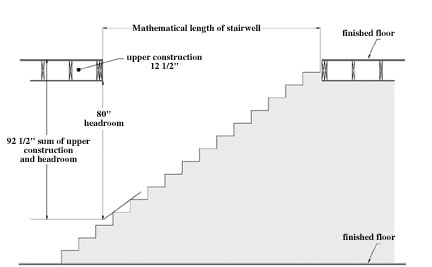 Plans for Stair Building