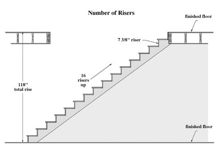 516200341449 stair3 How to Build Stairs—A DIY Guide