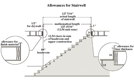 516200341518 stair4 How to Build Stairs—A DIY Guide