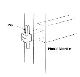 5192003110611 mten12 Mortise and Tenon Joints