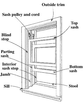 Replacement Windows Measurements For Replacement Windows