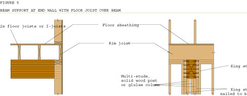 Building With Glue Laminated Beams Extreme How To