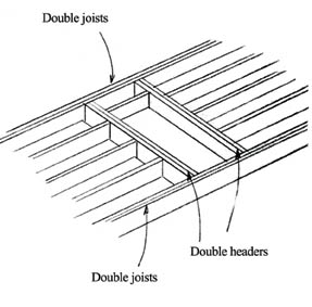 Pilkington Planar besides Pyramid Roof Framing together with Steel Ridge Beam Span Table Uk likewise Roofing Faq together with Roof Framing Basics. on roof framing details