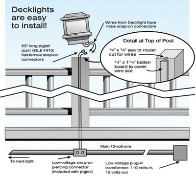 bright ideas for deck lights extreme how to 120V Electrical Switch Wiring Diagrams deck lighting options