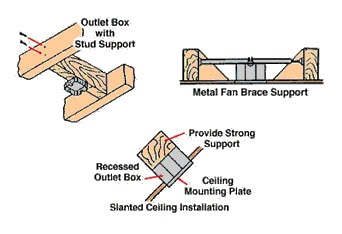 Installing a ceiling fan extreme how to installing a ceiling fan mozeypictures Image collections