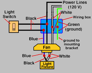 installing a ceiling fan extreme how to rh extremehowto com Ceiling Fan Pull Switch Diagram Hunter Ceiling Fan Schematic Diagram