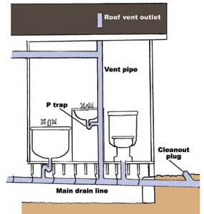 If A Plunger Doesnu0027t Work And You Have Access To The P Trap Beneath The  Drain, Then Use A Wrench To Remove And Inspect The Trap.