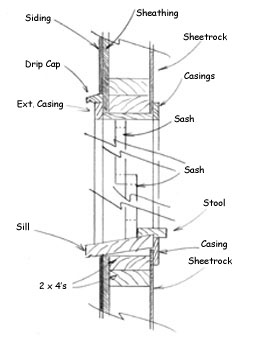 Putting On Eyeliner Diy Window Trim additionally Hub further Sash Windows Technical Drawings furthermore 102386591502928529 in addition 14069 232. on wooden double hung window diagram