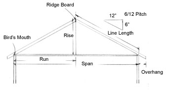 the framing of a basic gable roof is based on a right angle triangle and the various roof framing components fit the triangle the rise or height of the