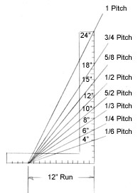 pitch is the amount of angle or slope the roof has this is denoted two ways a 13 or 14 pitch in fractions and a 612 pitch in inches which means the - Roof Slope