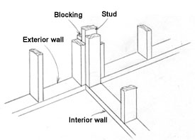 Marvelous Understanding House Framing Extreme How To Wiring 101 Olytiaxxcnl