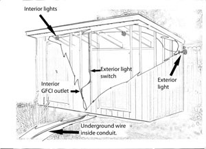 wiring a garden shed extreme how to rh extremehowto com wiring a shed diagram wiring a shed for solar power