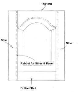 1aFrameTT01 Making Frame and Panel Doors