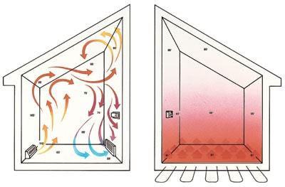 Simply radiant extreme how to for Warm toes radiant heat