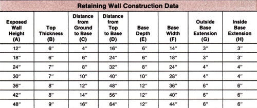 strong sturdy retaining walls extreme how to