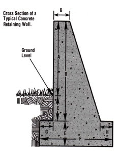 The Concrete Gravity Wall Design Gravity Wall Design and