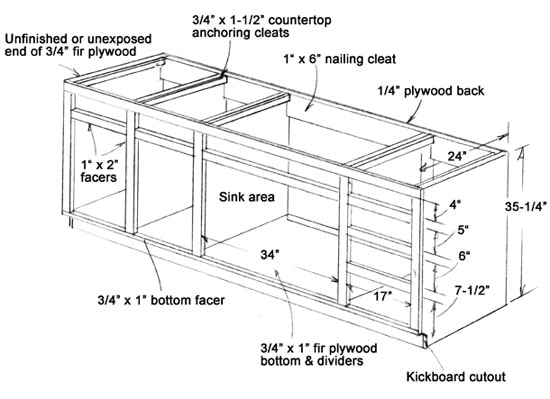 The simplest cabinetry is a box construction such as a kitchen cabinet.  Shown is the typical construction dimensions of an applied-facer kitchen  cabinet ...