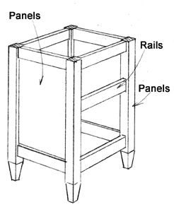 Another Form Of Construction Consists Legs And Rails With Panels The Are Embled Mortise Tenon Or Dowel Joints