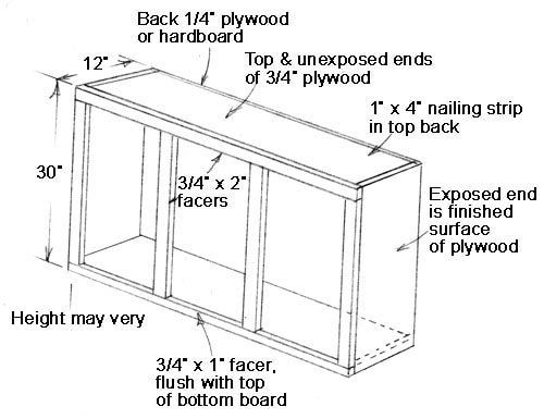 This Is The Typical Construction Of An Upper Kitchen Cabinet With Lied Facer