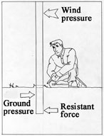 A diagram showing the forces acting on a concrete fence