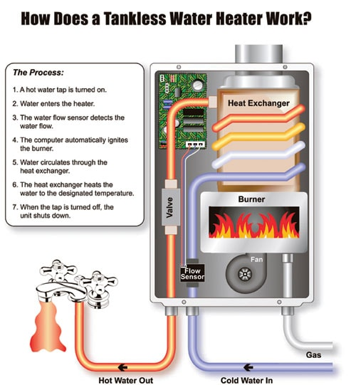up close with tankless water heaters - extreme how to