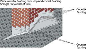 Roof Flashing Done Right Extreme How To